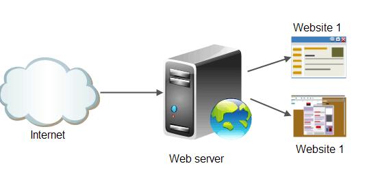 Πως λειτουργεί ένα website